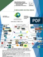 Ecología y Sus Implicaciones-mapa Mental i Evaluación