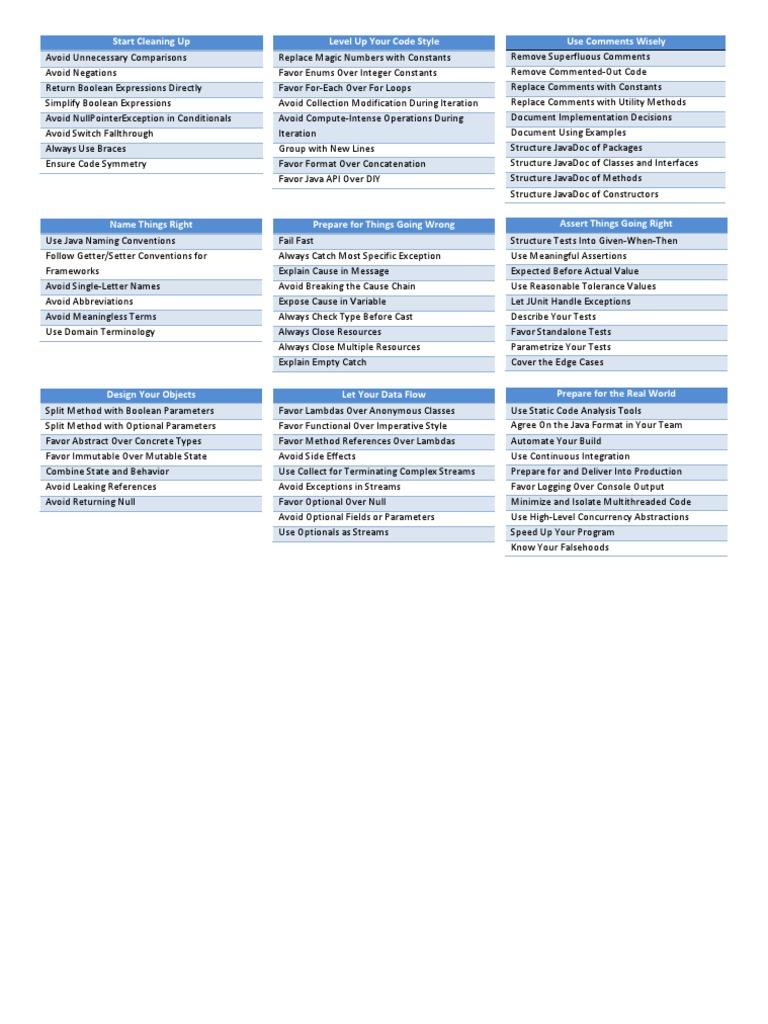 Java by Comparison Cheat Sheet   Java (Programming Language
