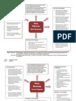Fadil Fitra Kamil (Peta Pikiran Dan Konsep)