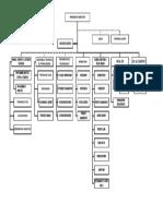 Struktur Org. Superindo