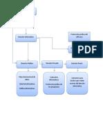 Eco Sistema del derecho informatico