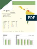 Hoja de datos de Uruguay