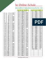 Lernposter-Quadratzahlen-Tabelle