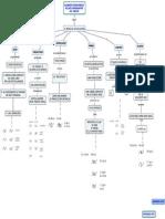 alfabeto fonológico del ingles mapa conceptual