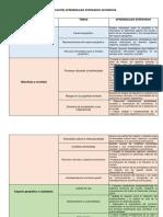 Dosificación Aprendizajes Esperados Geografía