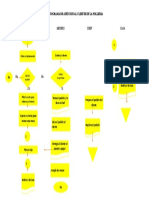 Flujograma de Atencion Al Cliente en La Polleria