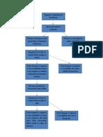 docslide.net_flowchart-of-tax-remedies.doc