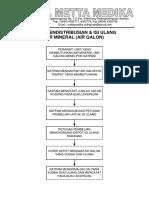 Alur Pendistribusian & Isi Ulang Air Mineral (Air Galon)