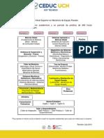 Malla y Plan de Estudios Tns Mecánica de Equipo Pesado 2017