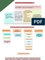 Investipación Policial - Etapas y Fases