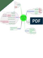 mapa mental ciencia de los maeriales.pdf