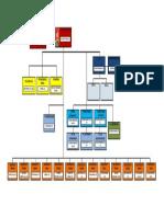 Struktur Organisassi