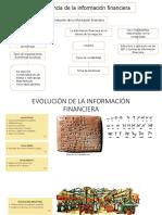Evolución de La Información Financiera