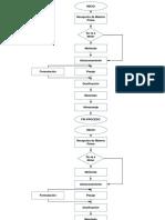 Diagrama de Flujo Planta de Alimento Balanceado