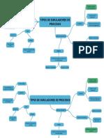Mapa Mental de Simuladores