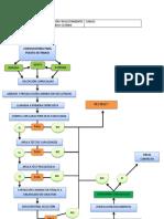 FLUJOGRAM DE SELECCION Y-RECLUTAMIENTO-PERSONAL.docx