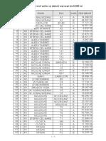 Scări Cu Datorii Mai Mari de 5.000 Lei - RAGCL PASCANI