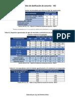 Tablas de aci.pdf