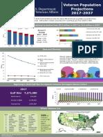 Veteran Population Infographic