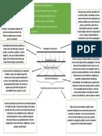 Actividad 1 Politicas Educativas Mapa Conceptual