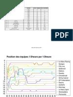 Stats 20H Rennes 2010