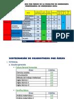 DISEÑO DE ASIGNATURAS POR ÁREAS DE LA FACULTAD DE INGENIERÍA ESCUELA PROFESIONAL DE INGENIERIA CIVIL.docx