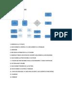 321003798 Cuestionario Modulos Fi Co Mm y Sd Implementacion Sap
