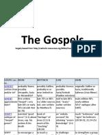 17.2 the Gospels Table BW JustSJ