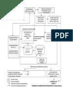 2-6 Sistema de Control -Organigrama