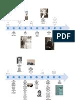 Linea de Tiempo de Alfonsina Storni