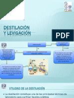 Destilacion Un