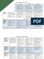 Standard 2 Exhibit 2 Advanced Teacher Education Action Research Rubric