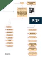 Discos Duros (Mapa Conceptual) (1)