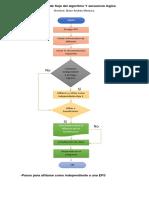 Diagrama de Flujo de Logaritmo de La Afiliacion de La Eps