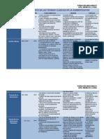 cuadros-comparativos-teorias-organizacionales.pdf