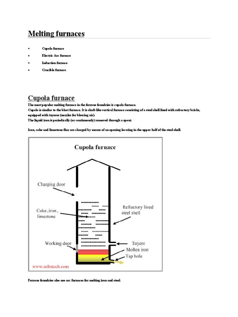 Cupola Furnace Line Diagram Trusted Wiring Schematic Melting Furnaces