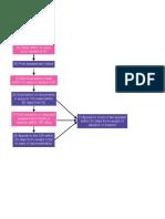 Flowchart_Assessment.pdf
