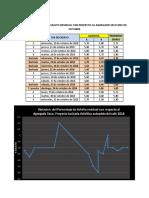 Variacion Del % de Asfalto Octubre