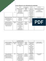 Factores de Riesgo Que Influyen en Una Colecistectomía Complicada