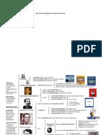 MAPA CONCEPTUAL DEL POST MODERNISMO.docx