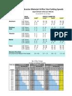 KMT Orifice-Cutting Speeds Data.pdf