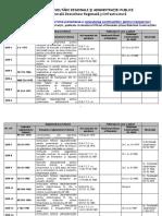 Lista Reglementărilor Tehnice În Construcţii MDRAP