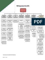 FEMS Organizational Chart - OfC 071318