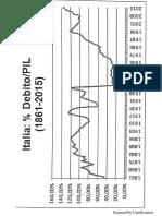 Grafico Pil Debito Pubblico