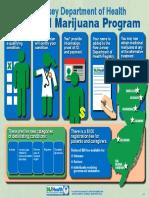 Medicinal Marijuana Program Program Poster