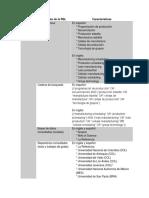 Tabla Revisión Metodología
