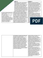 CUADRO COMPARATIVO CIE 10 DSM 4.docx