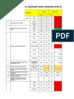 Capain Indikator SPM TAHUN 2017