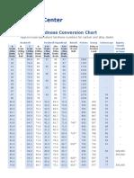 Hardness Conv Print.pdf