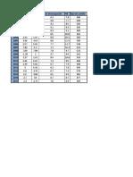 Análisis Económico de Chile durante los últimos 20 Años